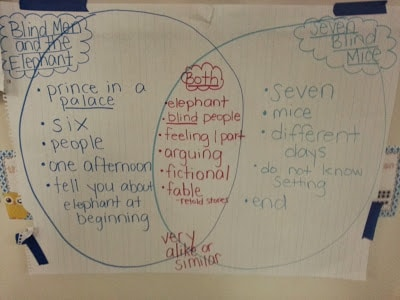 Comparing two fictional stories using venn diagrams and graphic organizers