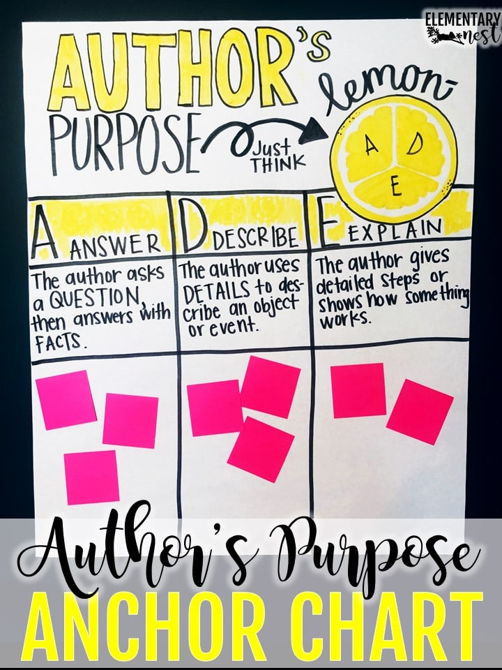 Author's purpose anchor chart- How to teach author's purpose in second grade, author's purpose teaching ideas for nonfiction texts #authorspurposeactivities #authorspurposeanchorcharts