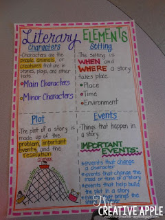 Literacy elements anchor chart.