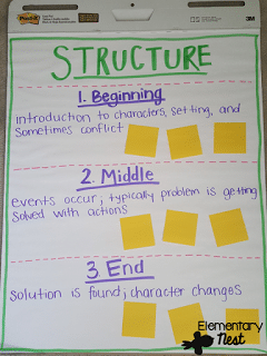 Story Structure anchor chart (beginning, middle, and end.)