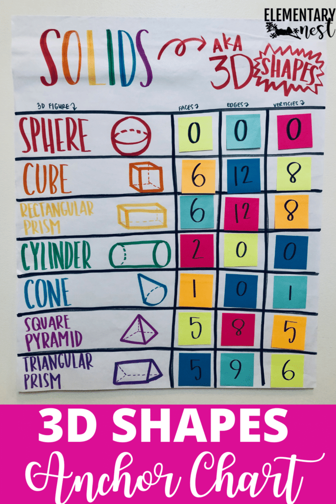 3D shapes anchor chart describing the attributes of solids