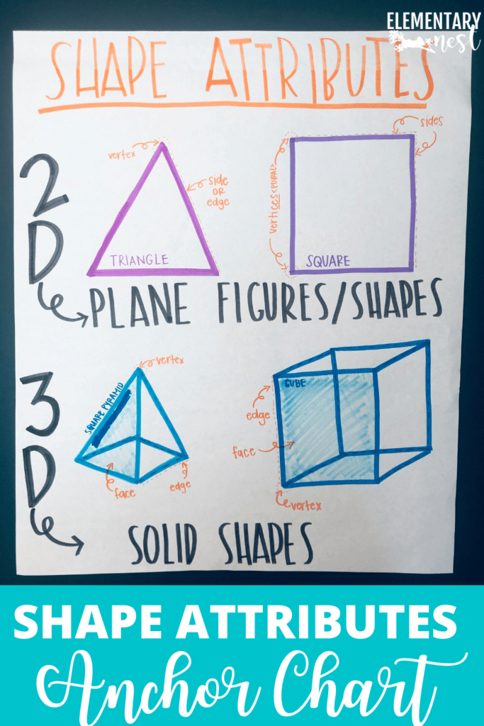2D and 3D shape attributes anchor chart