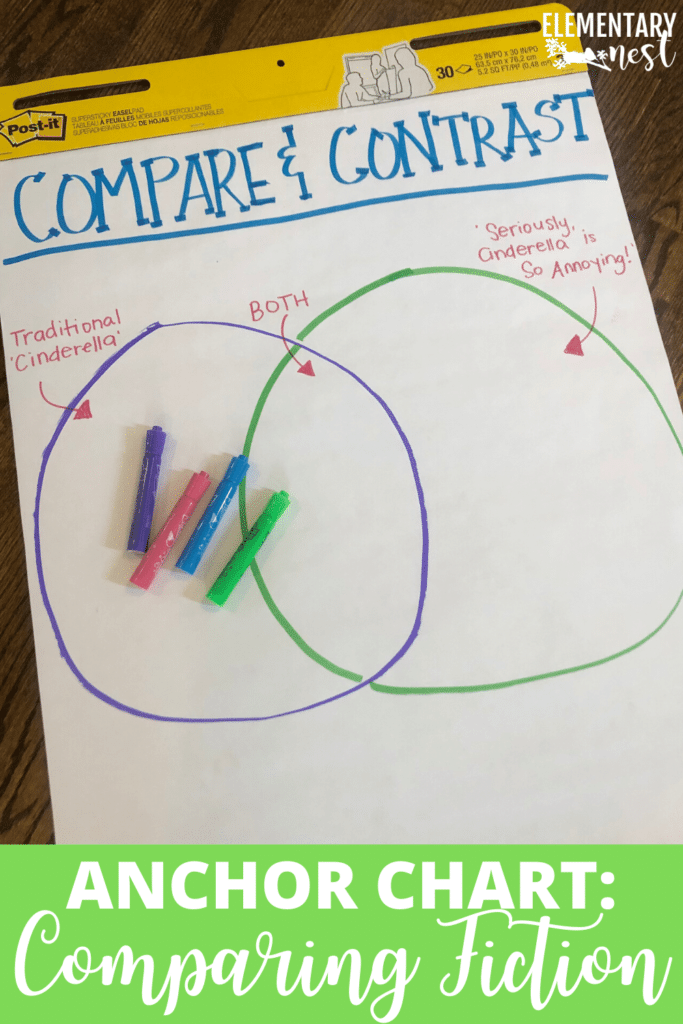 Compare and contrast venn diagram anchor chart for kids