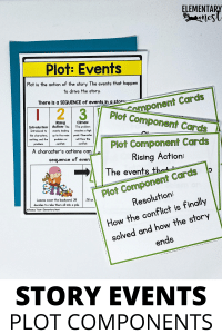 Plot, events anchor chart and activity