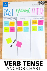 Past Present Future anchor chart, Verb Tense anchor chart