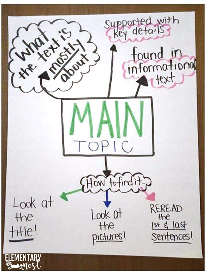 Main topic anchor chart