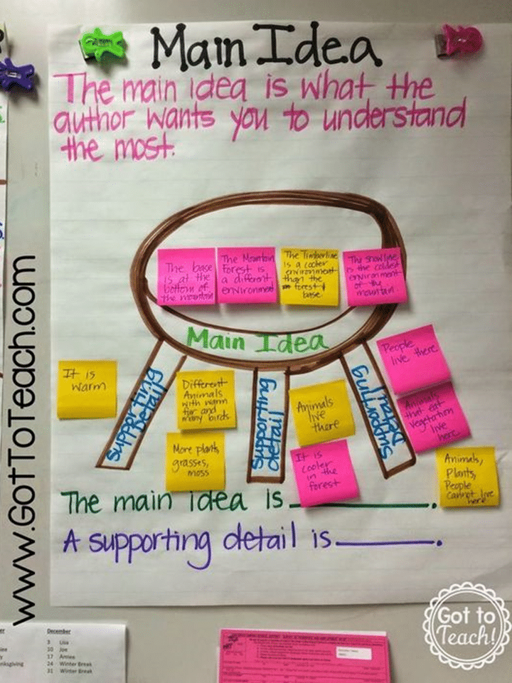 Table metaphor main idea and key details anchor chart
